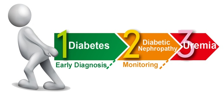 Diabetic nephropathy: Types, Symptoms, Diagnosis, and Treatments